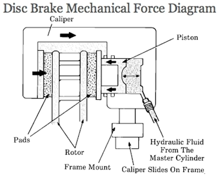 brakes in east sussex hove mot rh hovemot com front disk brake diagram disk brake parts diagram